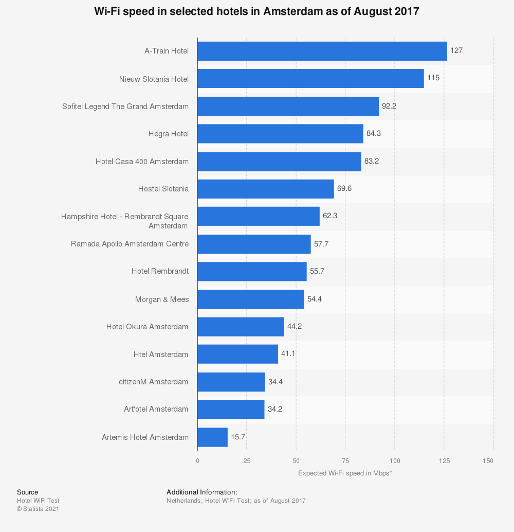 Statistic: Wi-Fi speed in selected hotels in Amsterdam as of August 2017 | Statista