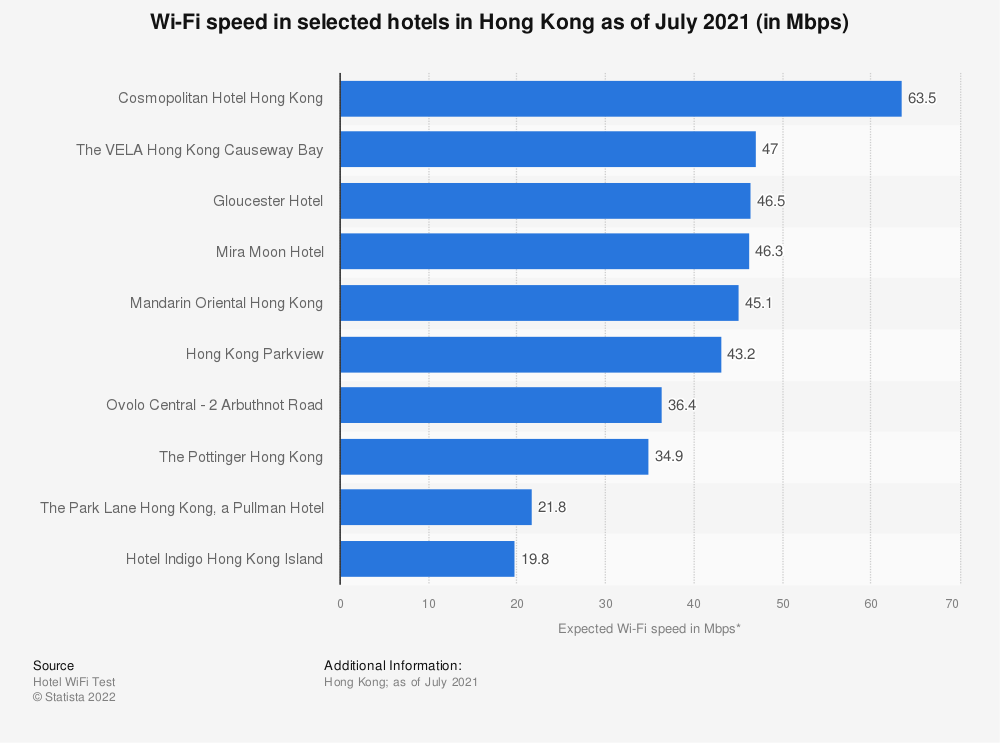 Statistic: Wi-Fi speed in selected hotels in Hong Kong as of May 2020 (in Mbps) | Statista