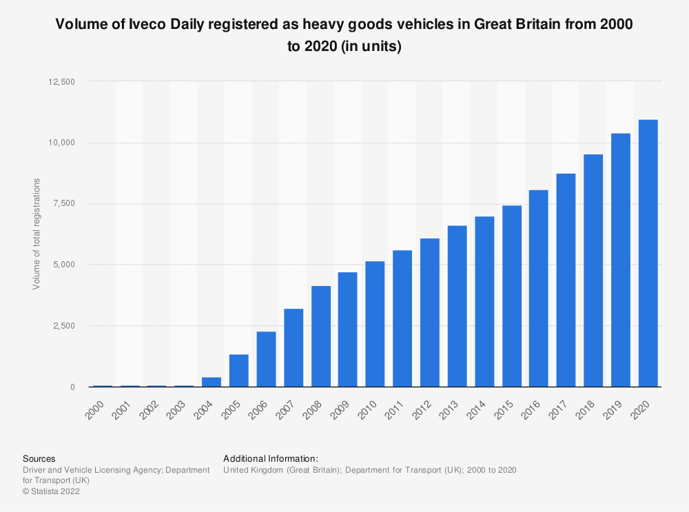 Statistic: Number of Iveco Daily registered heavy goods vehicles in Great Britain from 2000 to 2018 | Statista