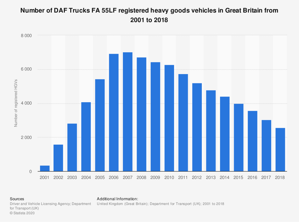 Statistic: Number of DAF Trucks FA 55LF registered heavy goods vehicles in Great Britain from 2001 to 2018 | Statista