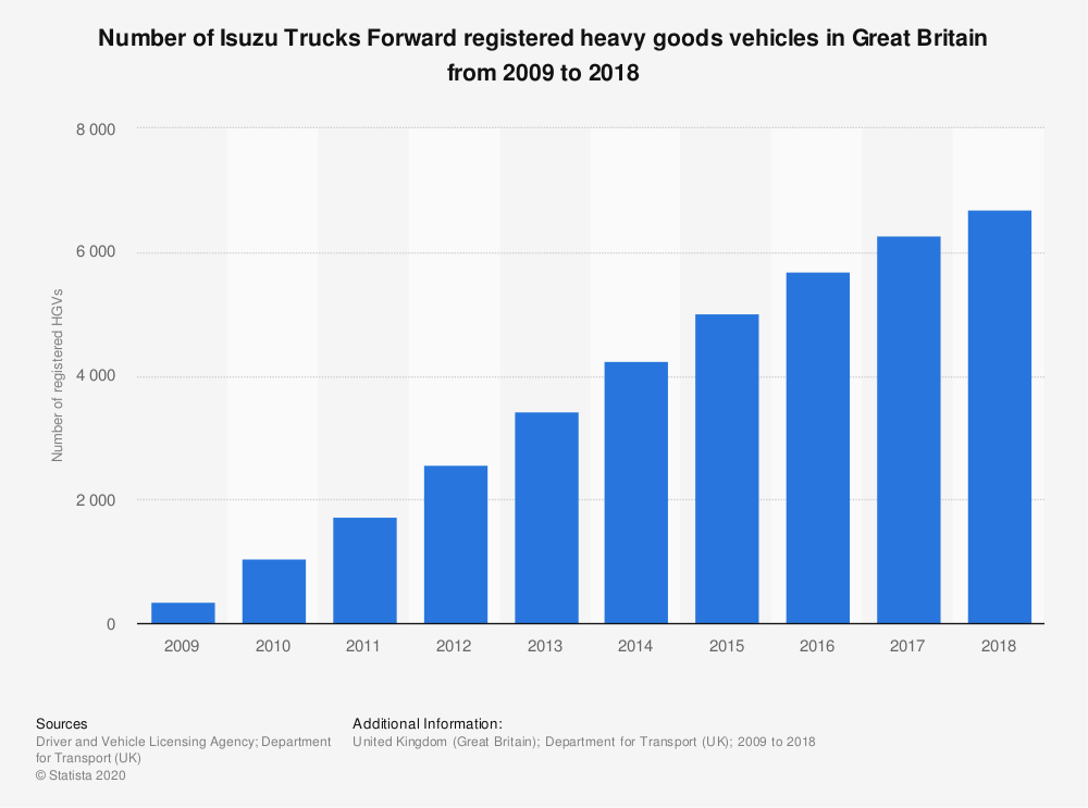 Statistic: Number of Isuzu Trucks Forward registered heavy goods vehicles in Great Britain from 2009 to 2018 | Statista