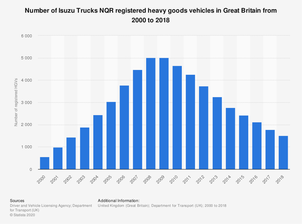 Statistic: Number of Isuzu Trucks NQR registered heavy goods vehicles in Great Britain from 2000 to 2018 | Statista