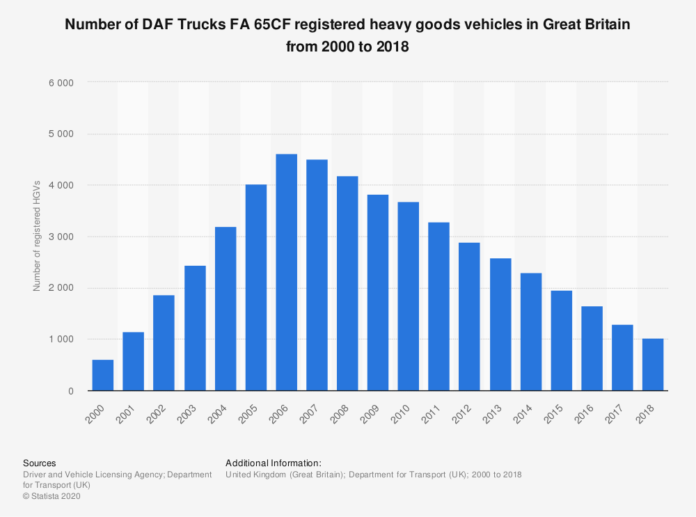 Statistic: Number of DAF Trucks FA 65CF registered heavy goods vehicles in Great Britain from 2000 to 2018 | Statista