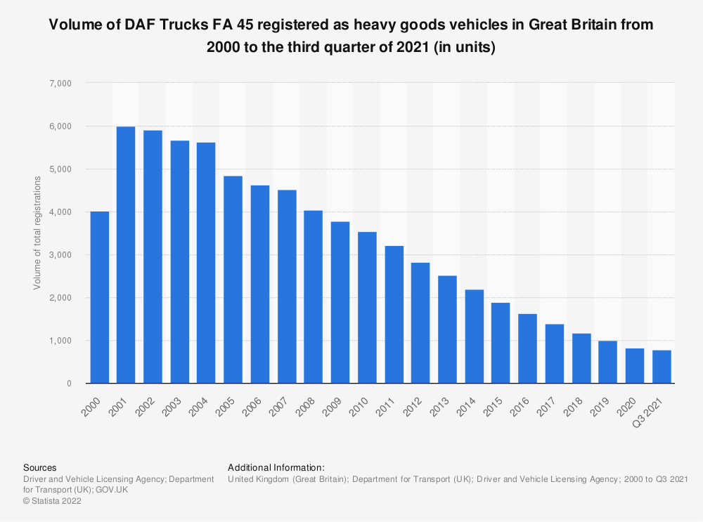 Statistic: Number of DAF Trucks FA 45 registered heavy goods vehicles in Great Britain from 2000 to 2018 | Statista