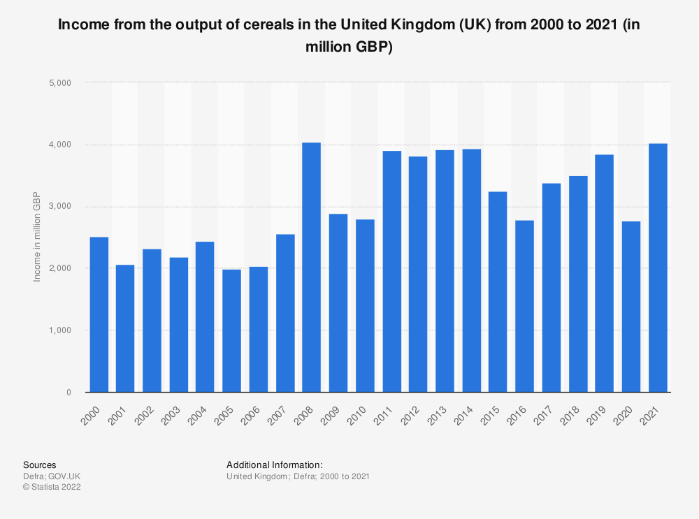 Statistic: Income from the output of cereals in the United Kingdom (UK) from 2000 to 2018 (in million GBP) | Statista