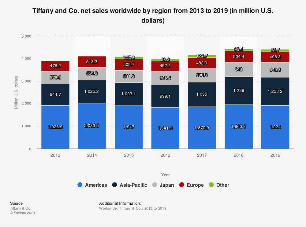 Statistic: Tiffany and Co. net sales worldwide by region from 2013 to 2018 (in million U.S. dollars) | Statista