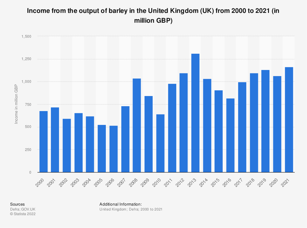 Statistic: Income from the output of barley in the United Kingdom (UK) from 2000 to 2018 (in million GBP) | Statista