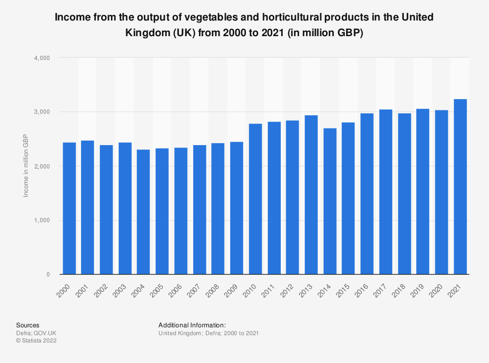 Statistic: Income from the output of vegetables and horticultural products in the United Kingdom (UK) from 2000 to 2019 (in million GBP) | Statista