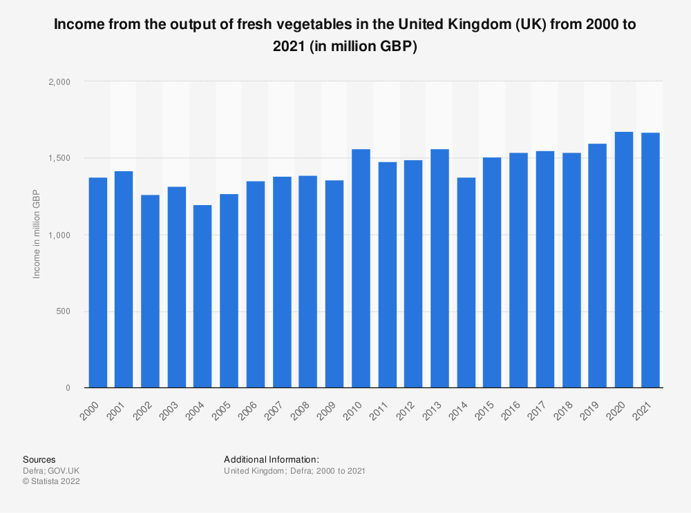 Statistic: Income from the output of fresh vegetables in the United Kingdom (UK) from 2000 to 2017 (in million GBP) | Statista