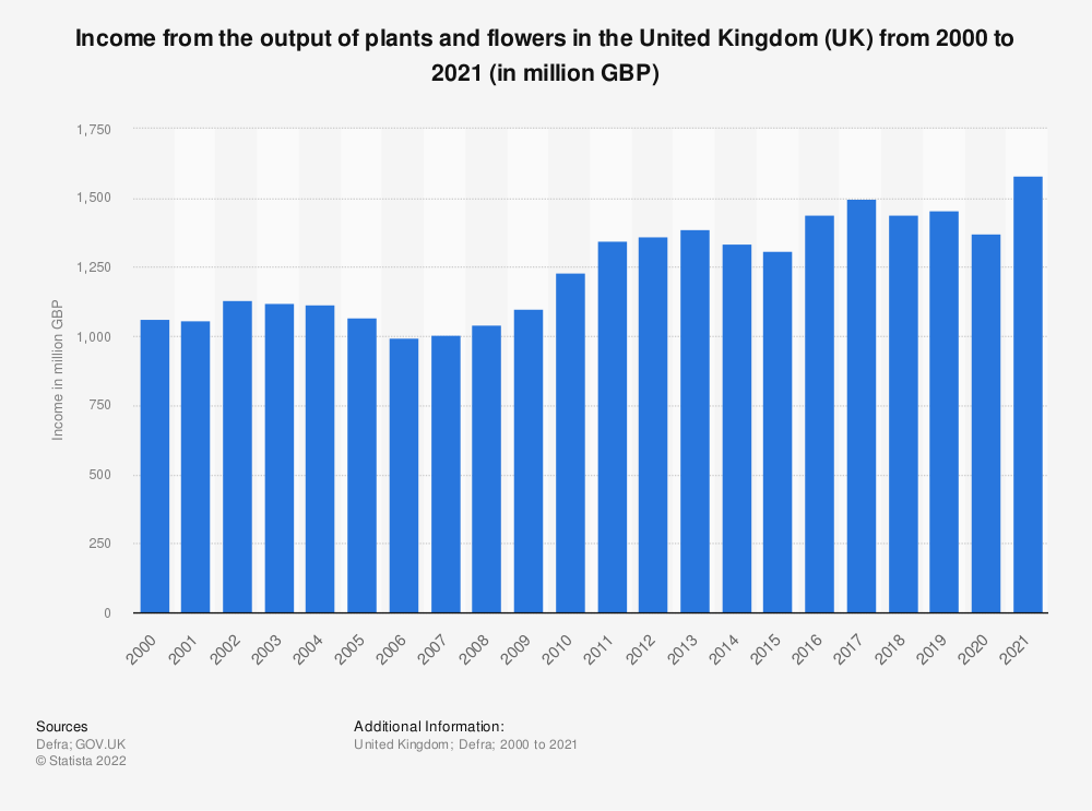 Statistic: Income from the output of plants and flowers in the United Kingdom (UK) from 2000 to 2018 (in million GBP) | Statista