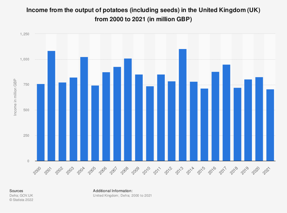 Statistic: Income from the output of potatoes (including seeds) in the United Kingdom (UK) from 2000 to 2018 (in million GBP) | Statista