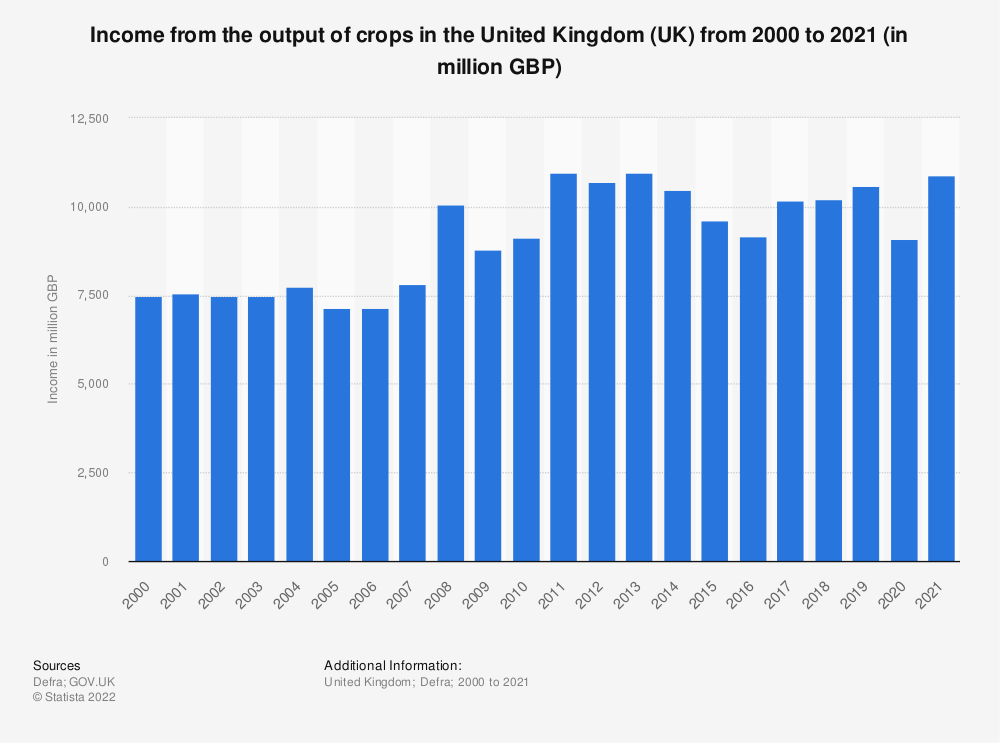 Statistic: Income form the output of crops in the United Kingdom (UK) from 2000 to 2018 (in million GBP) | Statista