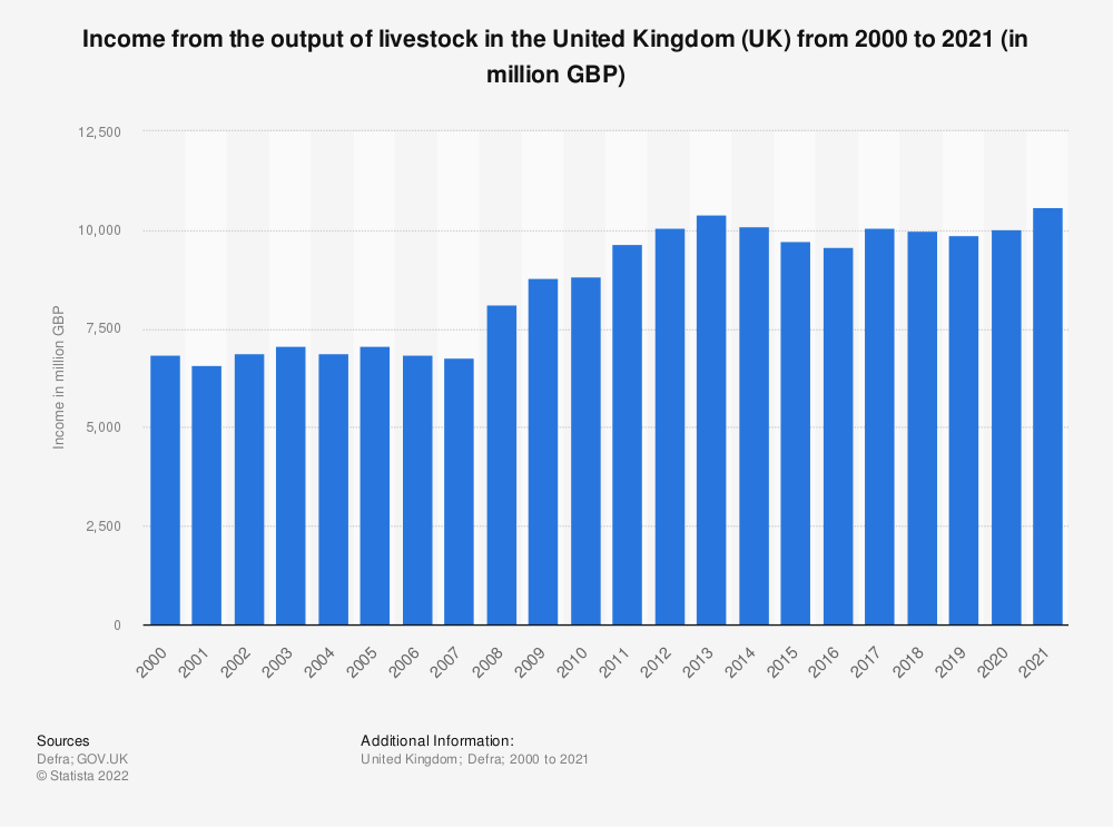 Statistic: Income from the output of livestock in the United Kingdom (UK) from 2000 to 2018 (in million GBP) | Statista