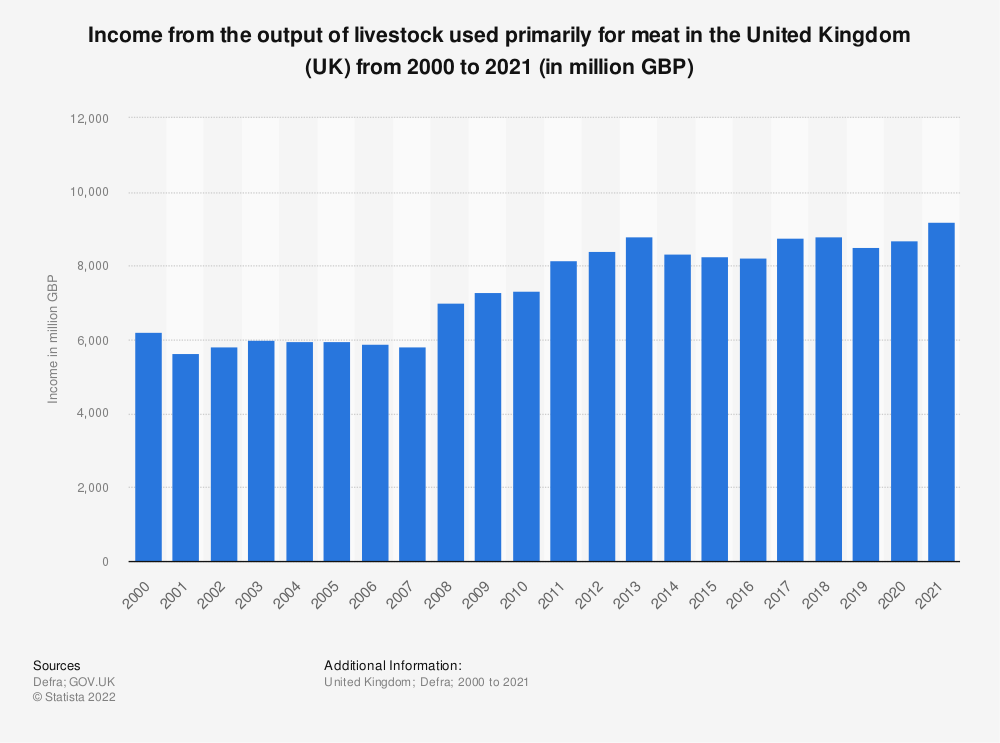 Statistic: Income from the output of livestock used primarily for meat in the United Kingdom (UK) from 2000 to 2018 (in million GBP) | Statista