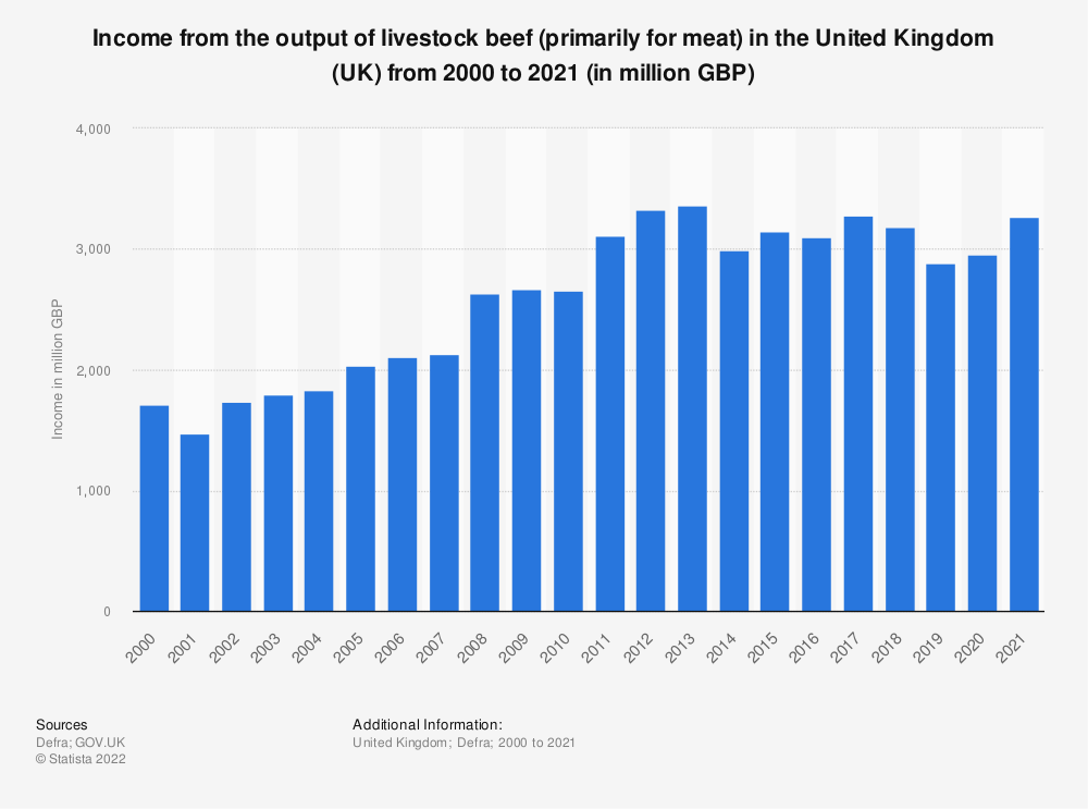 Statistic: Income from the output of livestock cattle (primarily for meat) in the United Kingdom (UK) from 2000 to 2018 (in million GBP) | Statista