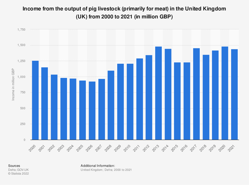 Statistic: Income from the output of pig livestock (primarily for meat) in the United Kingdom (UK) from 2000 to 2019 (in million GBP) | Statista