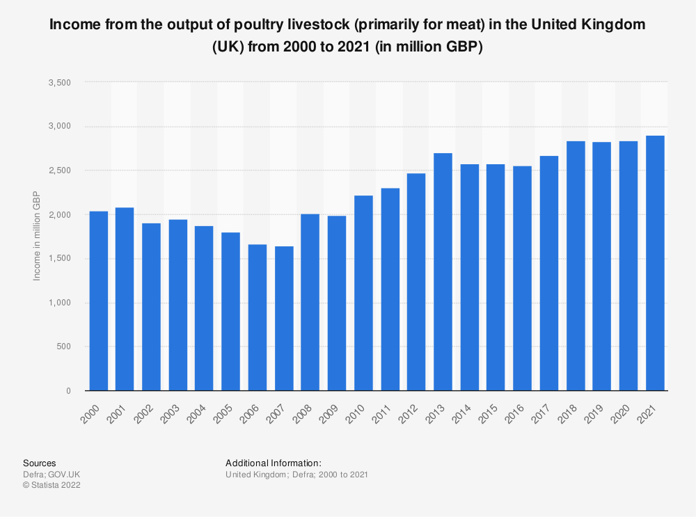 Statistic: Income from the output of poultry livestock (primarily for meat) in the United Kingdom (UK) from 2000 to 2019 (in million GBP) | Statista