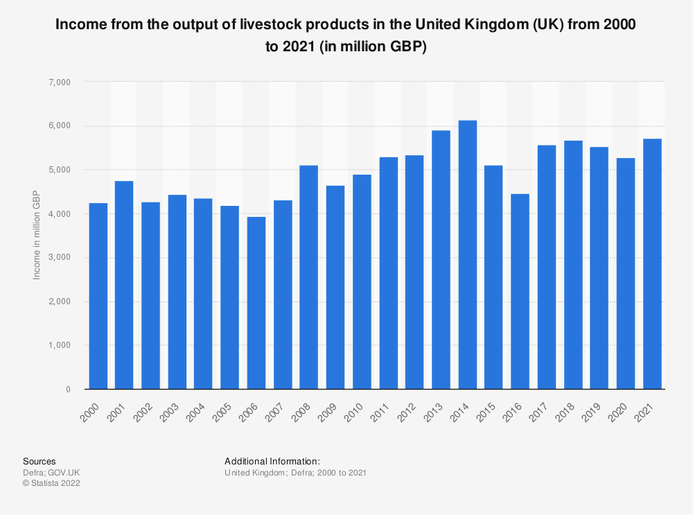 Statistic: Income from the output of livestock products in the United Kingdom (UK) from 2000 to 2018 (in million GBP) | Statista