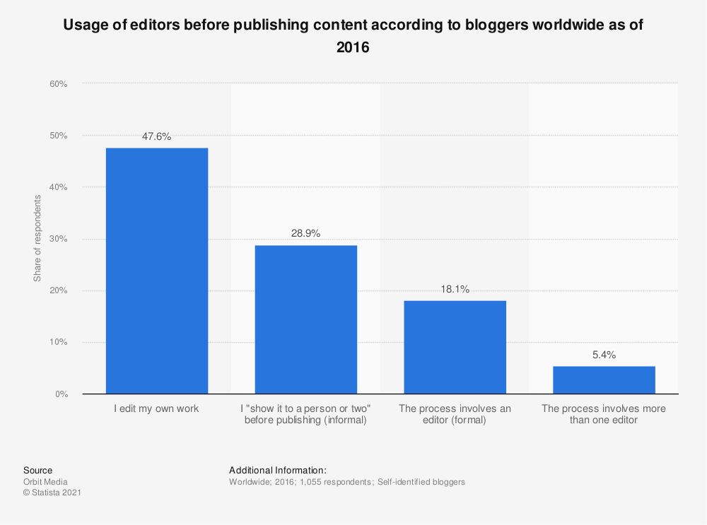 Statistic: Usage of editors before publishing content according to bloggers worldwide as of 2016 | Statista