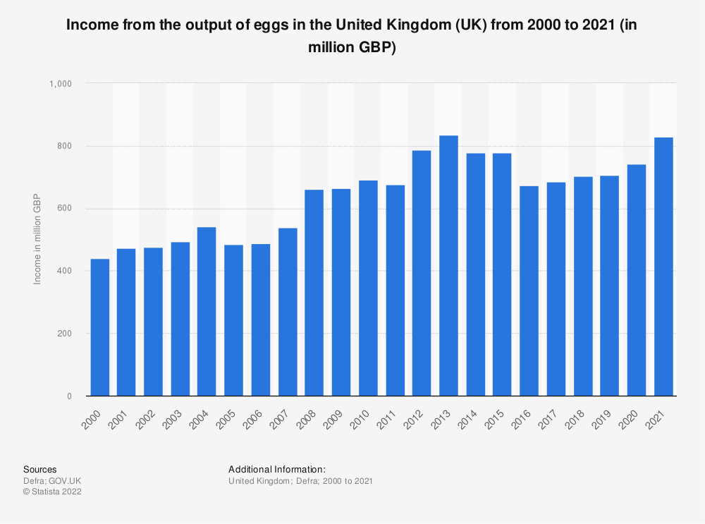Statistic: Income from the output of eggs in the United Kingdom (UK) from 2000 to 2018 (in million GBP) | Statista