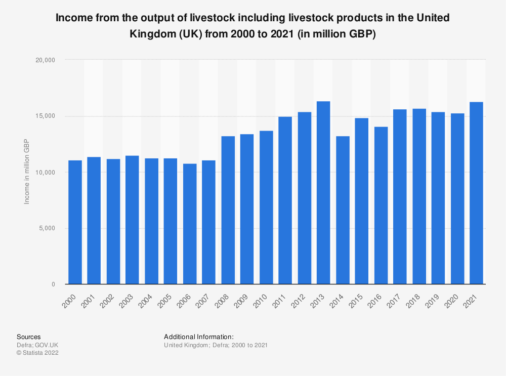 Statistic: Income from the output of livestock including livestock products in the United Kingdom (UK) from 2000 to 2018 (in million GBP) | Statista