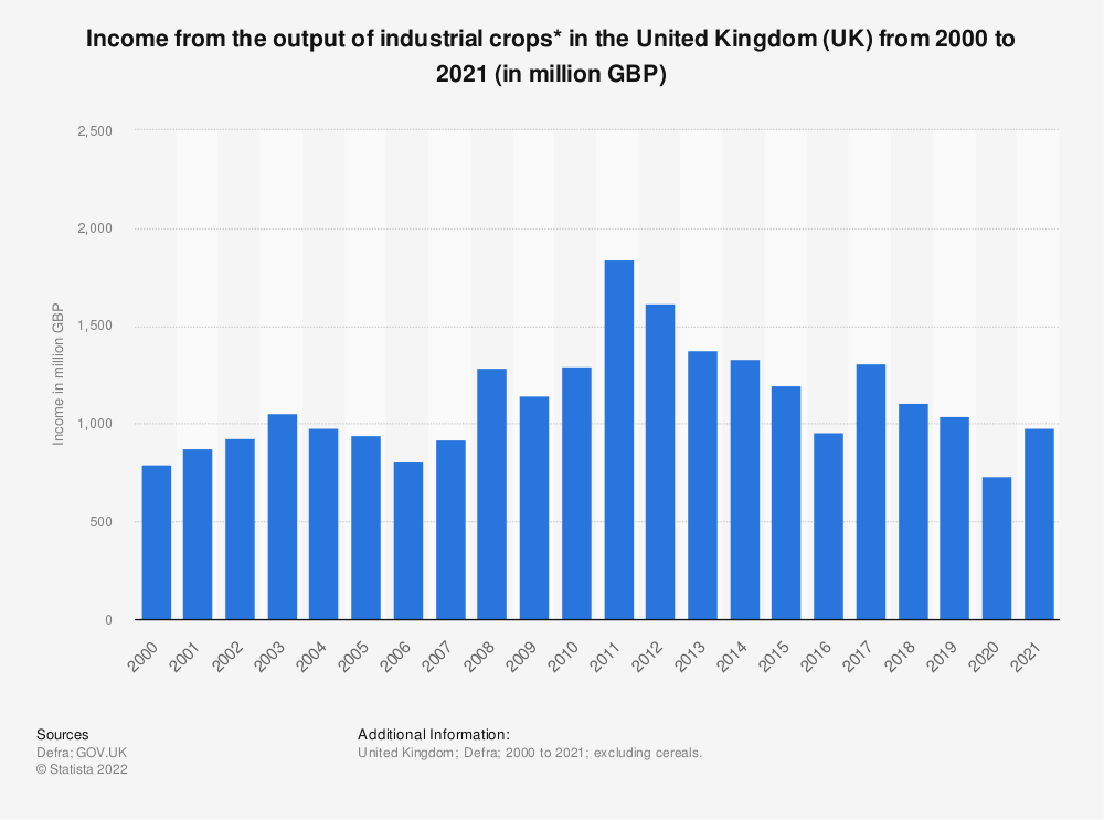 Statistic: Income from the output of industrial crops* in the United Kingdom (UK) from 2000 to 2018 (in million GBP) | Statista