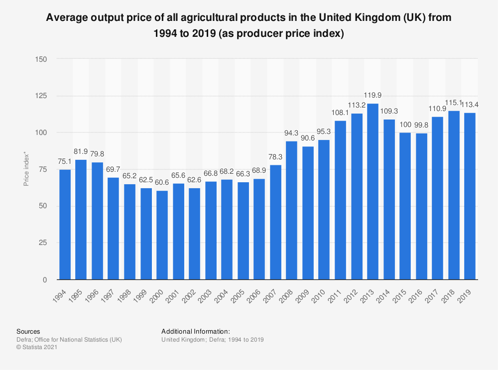 Statistic: Average output price of all agricultural products in the United Kingdom (UK) from 1994 to 2017 (as producer price index) | Statista