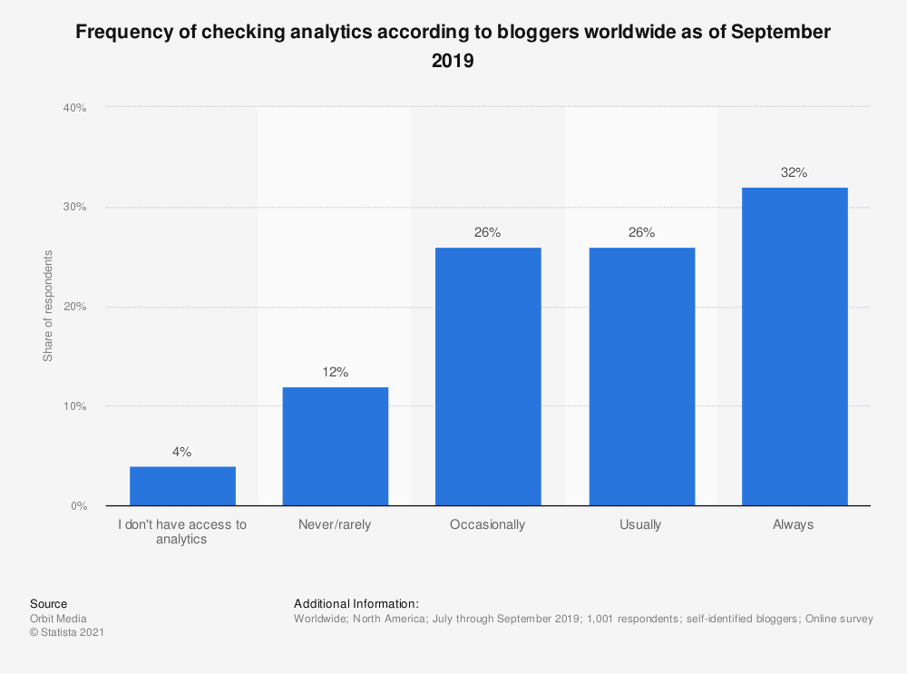 Statistic: Frequency of checking analytics according to bloggers worldwide as of September 2018 | Statista