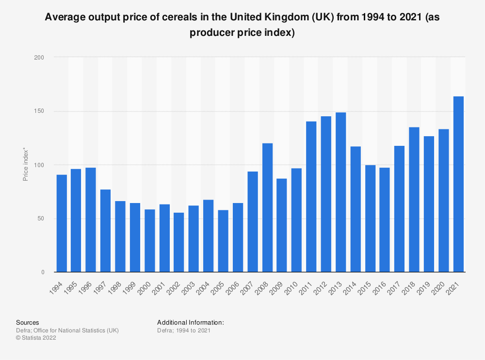 Statistic: Average output price of cereals in the United Kingdom (UK) from 1994 to 2017 (as producer price index) | Statista
