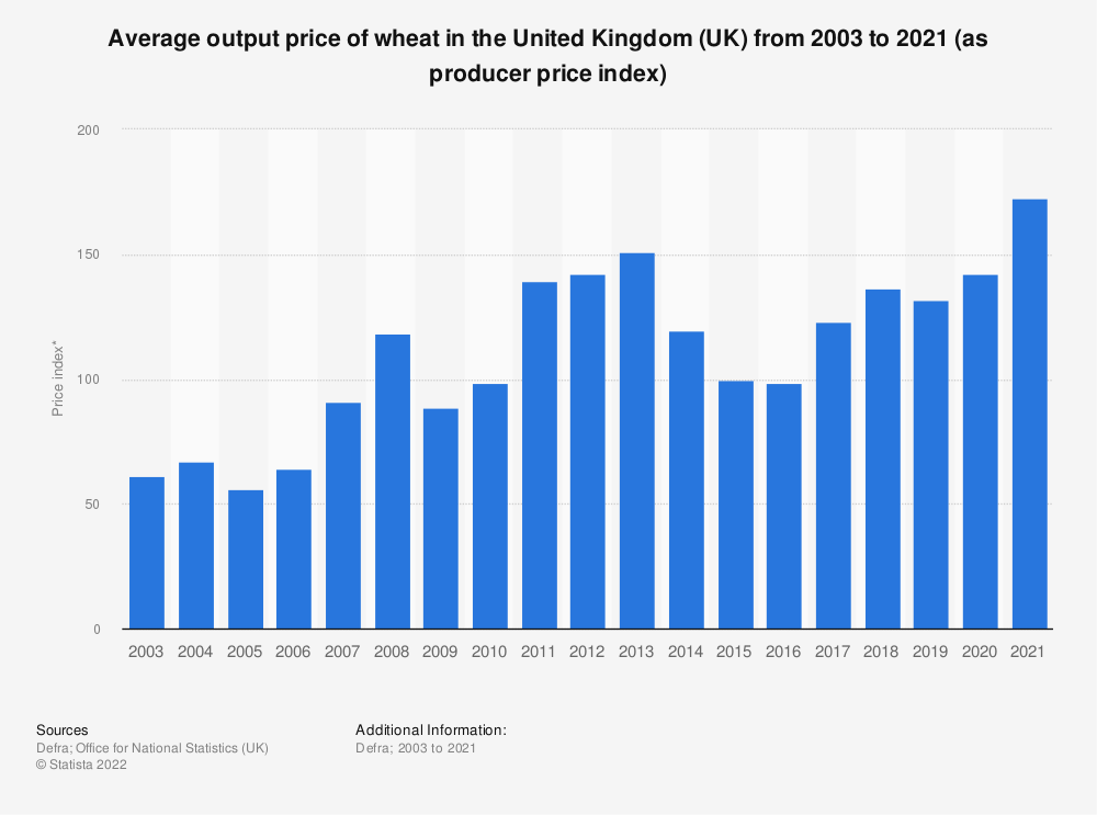 Statistic: Average output price of wheat in the United Kingdom (UK) from 2003 to 2019 (as producer price index) | Statista