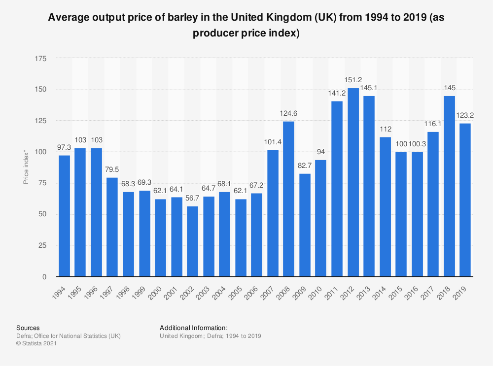 Statistic: Average output price of barley in the United Kingdom (UK) from 1994 to 2016 (as producer price index)   Statista
