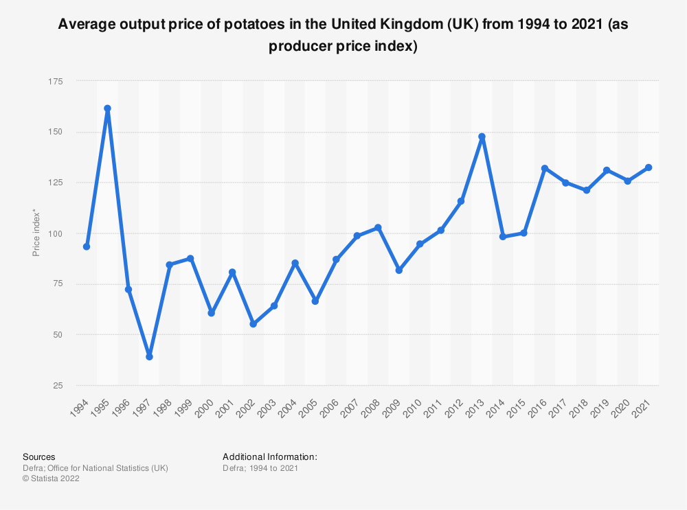 Statistic: Average output price of potatoes in the United Kingdom (UK) from 1994 to 2017 (as producer price index) | Statista