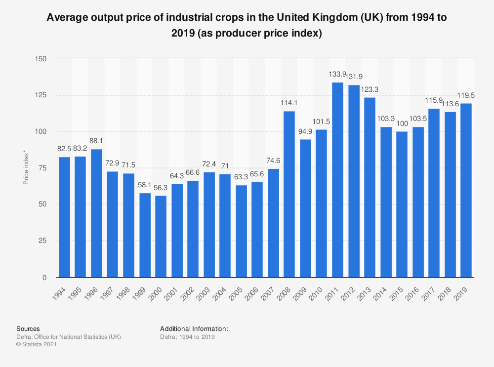 Statistic: Average output price of industrial crops in the United Kingdom (UK) from 1994 to 2017 (as producer price index) | Statista