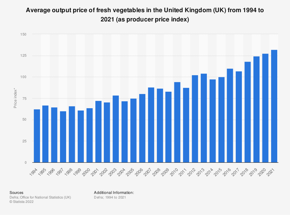 Statistic: Average output price of fresh vegetables in the United Kingdom (UK) from 1994 to 2019 (as producer price index) | Statista