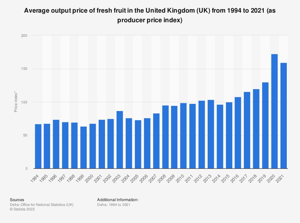 Statistic: Average output price of fresh fruit in the United Kingdom (UK) from 1994 to 2019 (as producer price index) | Statista