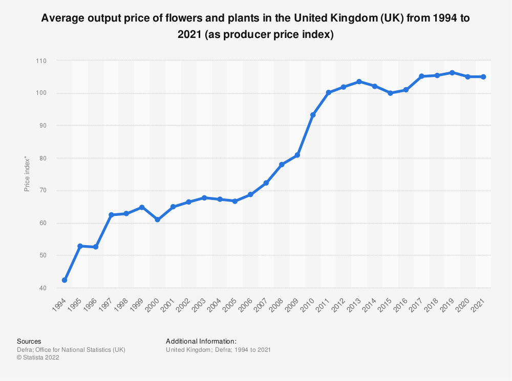 Statistic: Average output price of flowers and plants in the United Kingdom (UK) from 1994 to 2019 (as producer price index) | Statista