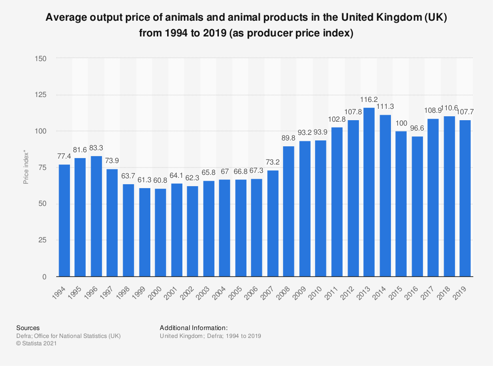 Statistic: Average output price of animals and animal products in the United Kingdom (UK) from 1994 to 2019 (as producer price index) | Statista