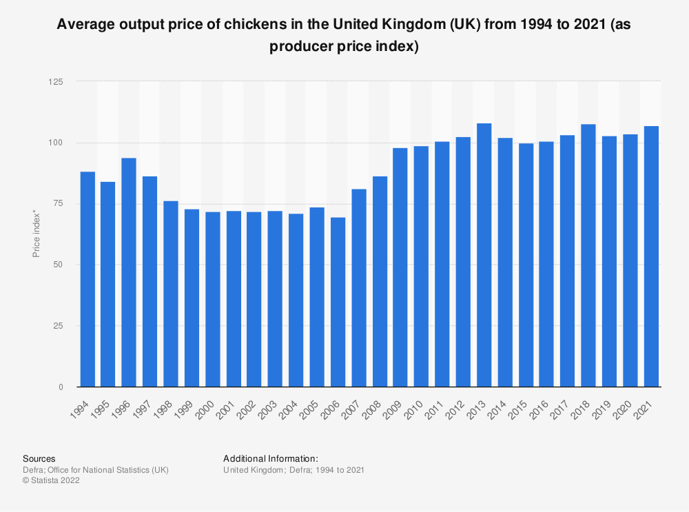 Statistic: Average output price of chickens in the United Kingdom (UK) from 1994 to 2020 (as producer price index) | Statista