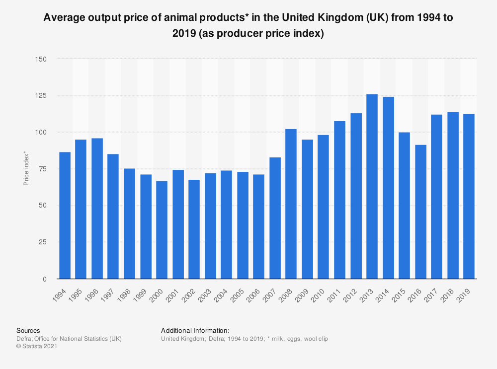 Statistic: Average output price of animal products* in the United Kingdom (UK) from 1994 to 2017 (as producer price index) | Statista