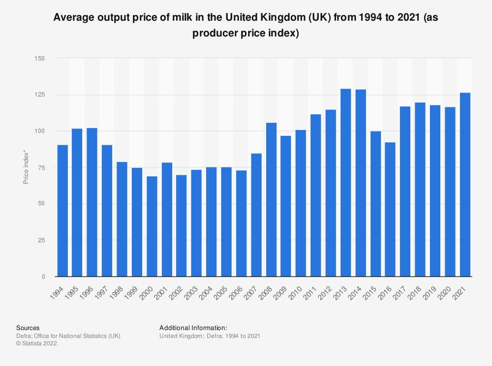 Statistic: Average output price of milk in the United Kingdom (UK) from 1994 to 2019 (as producer price index) | Statista