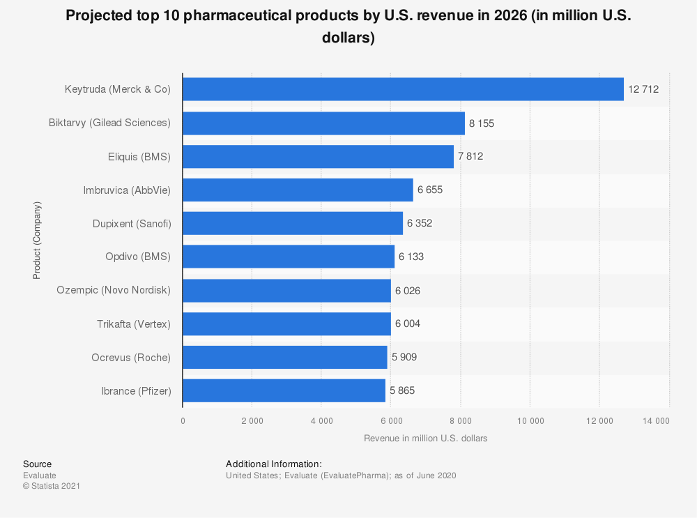 Statistic: Projected top 10 pharmaceutical products by U.S. revenue in 2026 (in million U.S. dollars) | Statista