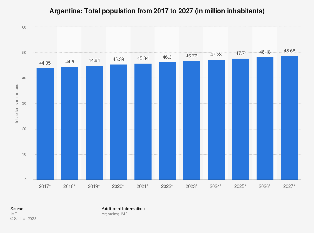 Statistic: Argentina: Total population from 2014 to 2024 (in million inhabitants) | Statista