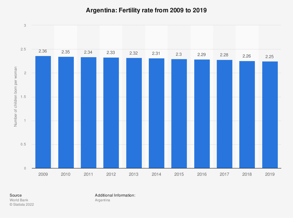 Statistic: Argentina: Fertility rate from 2007  to 2017 | Statista
