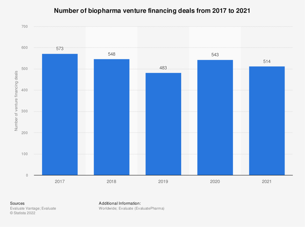 Statistic: Number of biopharma venture financing deals from 2015 to 2019 | Statista