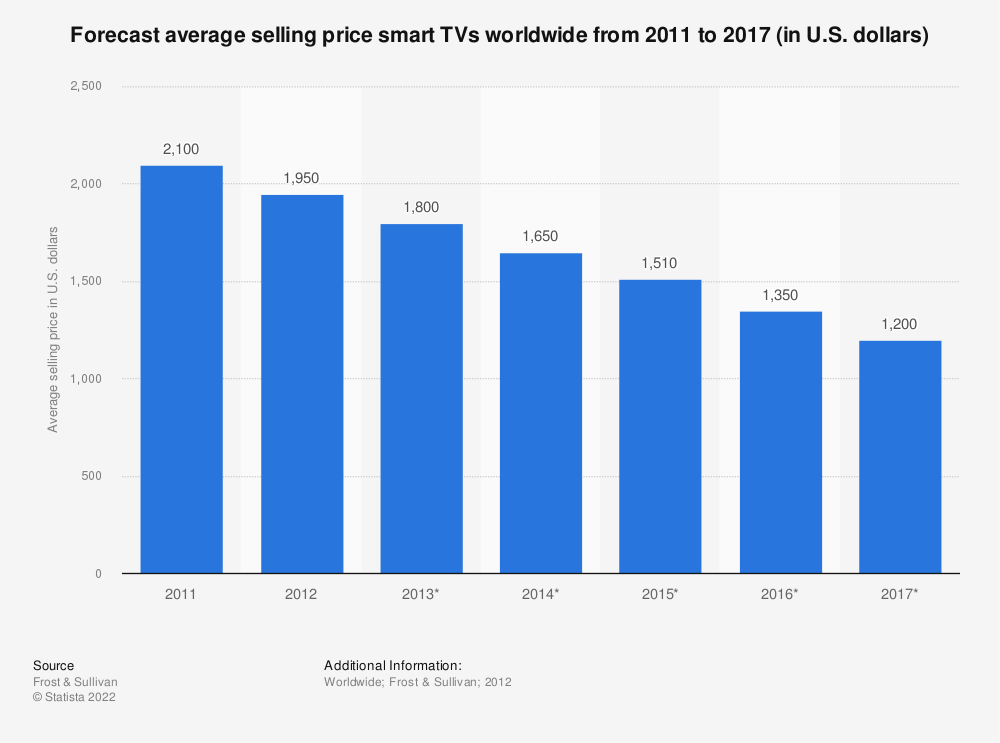Statistic: Forecast average selling price smart TVs worldwide from 2011 to 2017 (in U.S. dollars) | Statista
