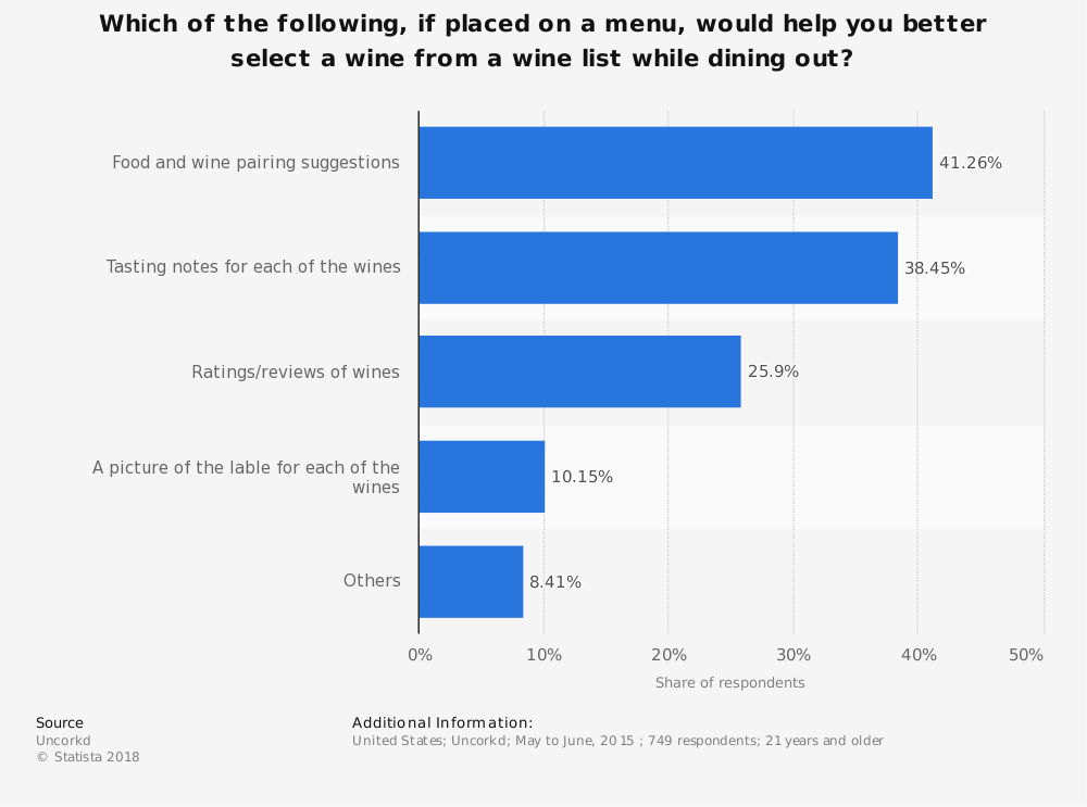 Statistic: Which of the following, if placed on a menu, would help you better select a wine from a wine list while dining out?    Statista