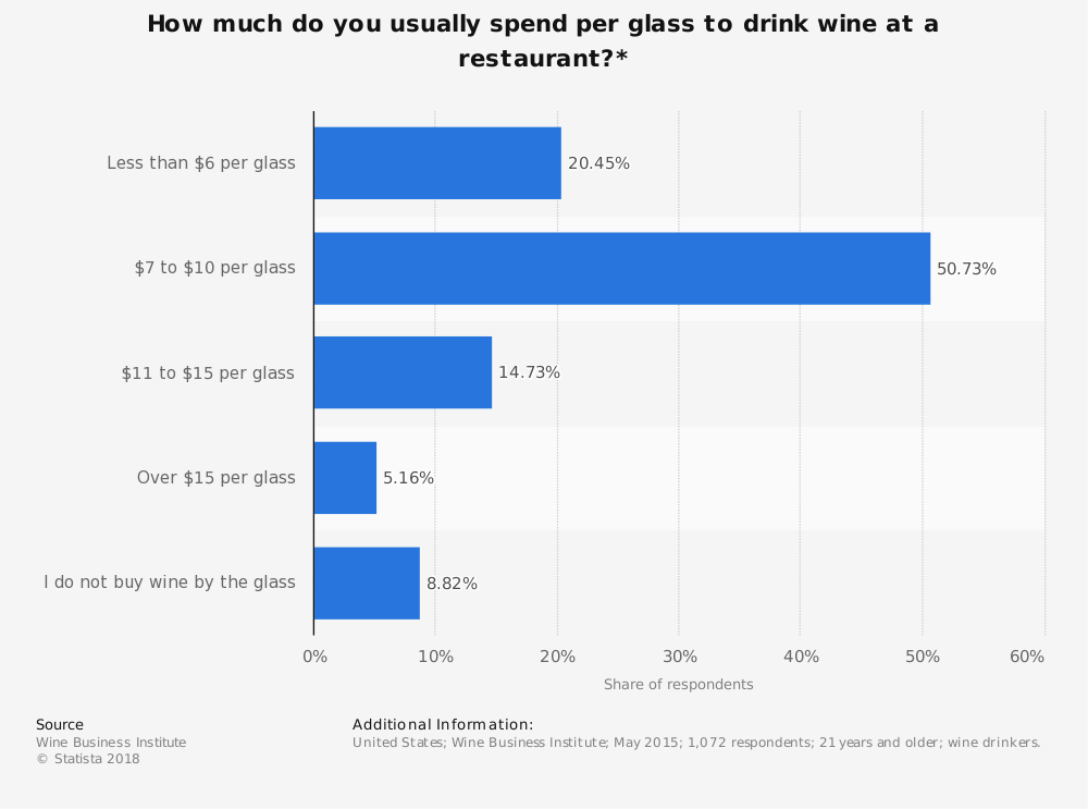 Statistic: How much do you usually spend per glass to drink wine at a restaurant?* | Statista