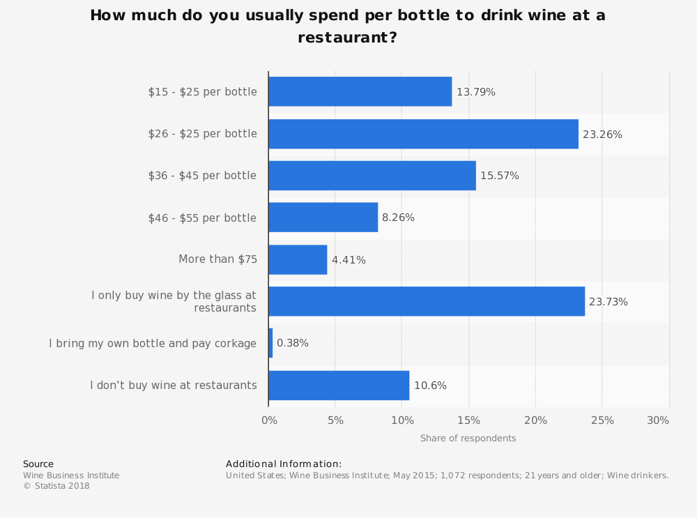 Statistic: How much do you usually spend per bottle to drink wine at a restaurant? | Statista