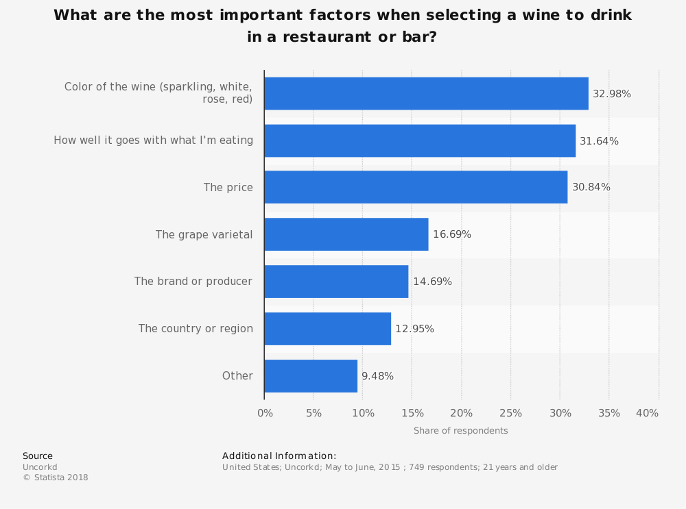 Statistic: What are the most important factors when selecting a wine to drink in a restaurant or bar? | Statista