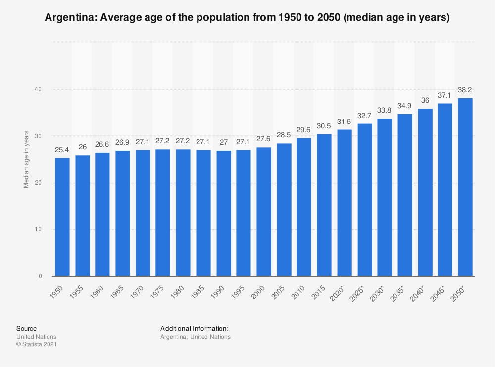 Statistic: Argentina: Average age of the population from 1950 to 2050 (median age in years) | Statista